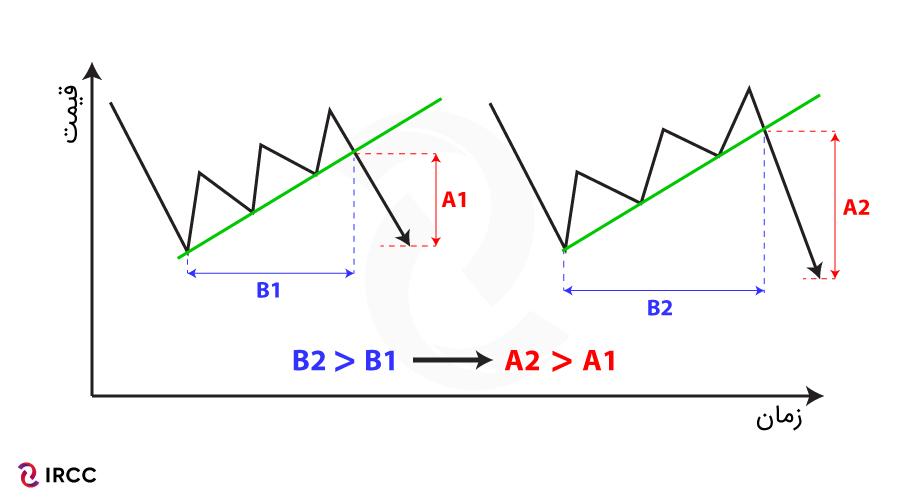 اعتبار خط روند صعودی در تحلیل تکنیکال