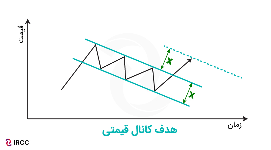 کانال قیمت در آموزش تحلیل تکنیکال ارز دیجیتال