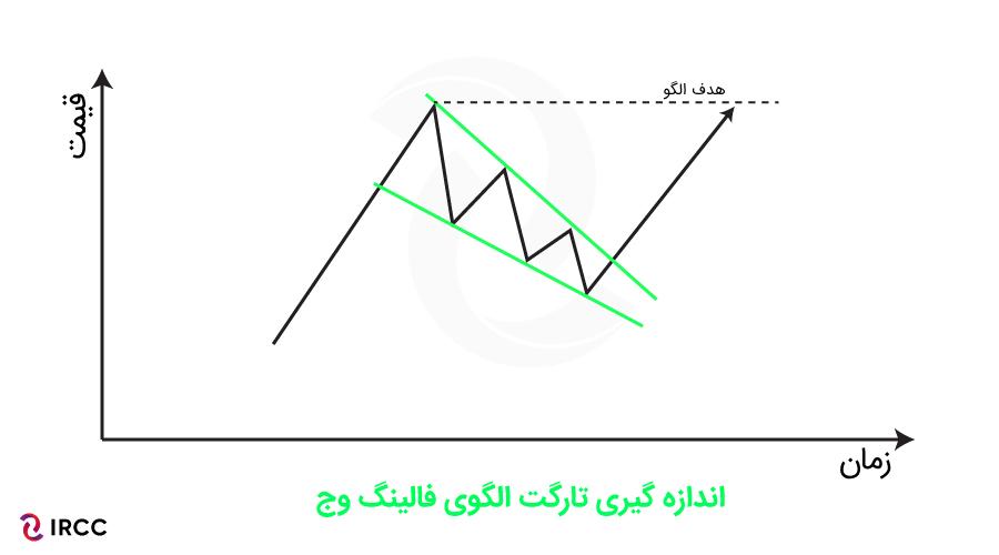 هدف الگوی نموداری ارزهای دیجیتال- الگوی فالینگ وج