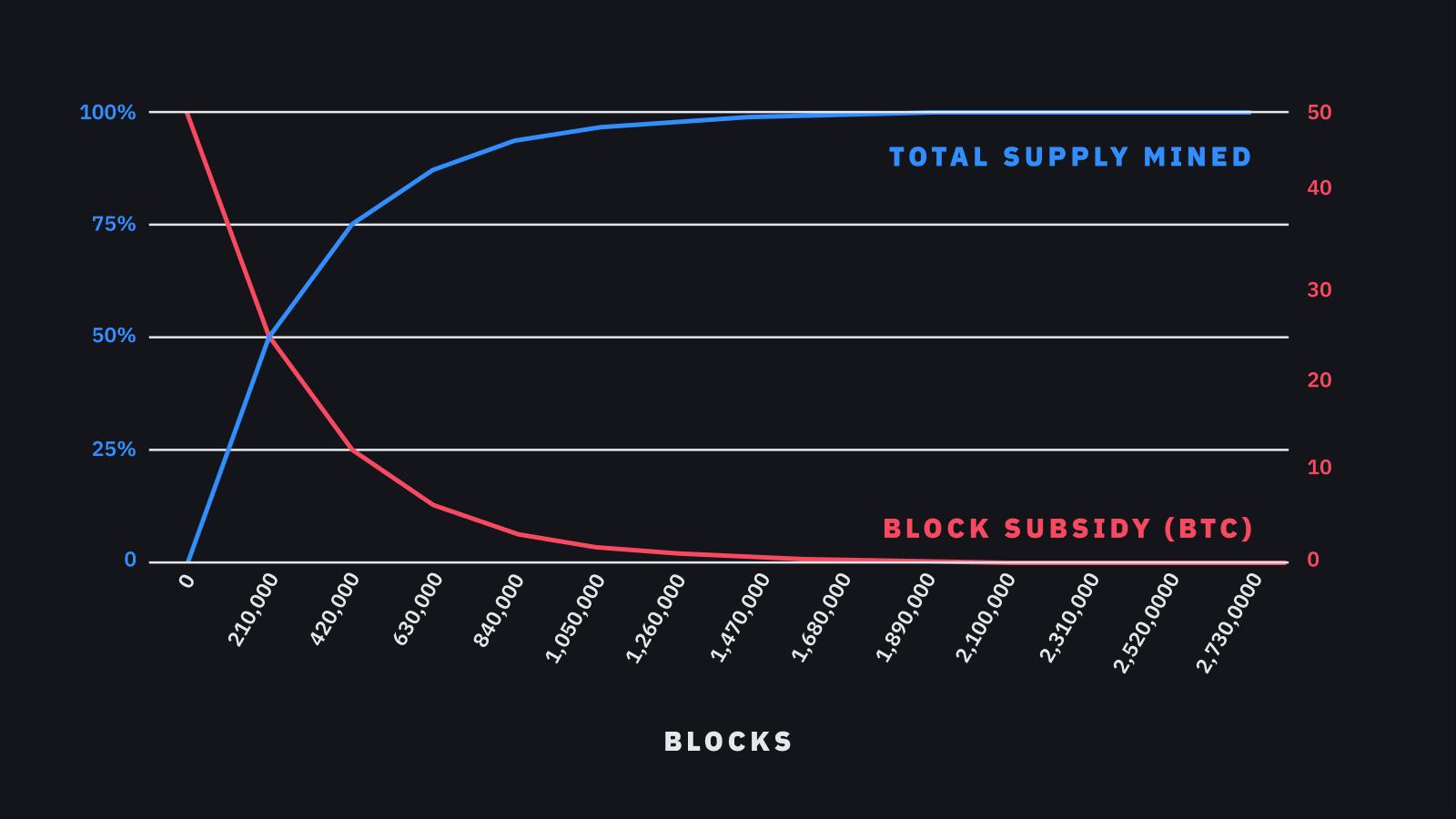 پیشبینی قیمت بیت کوین با استفاده از مدل Stock to Flow