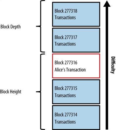 استخراج بلاک بیت کوین