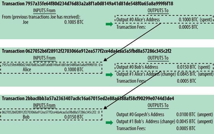 زنجیره تراکنش ها در شبکه بیت کوین