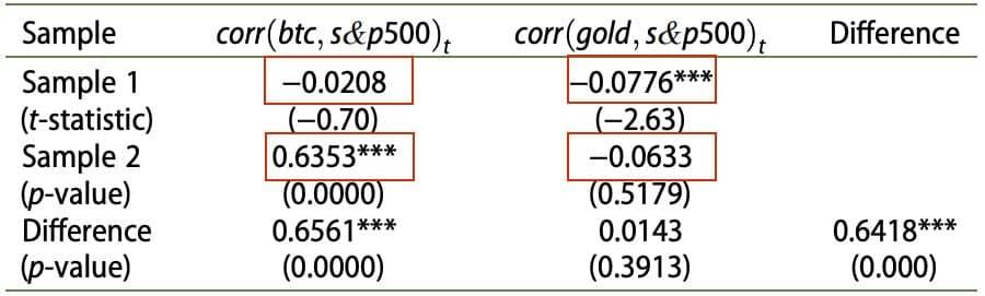مقایسه دو گروه شاخص S&P 500/ ارز دیجیتال بیت کوین و طلا/S&P 500
