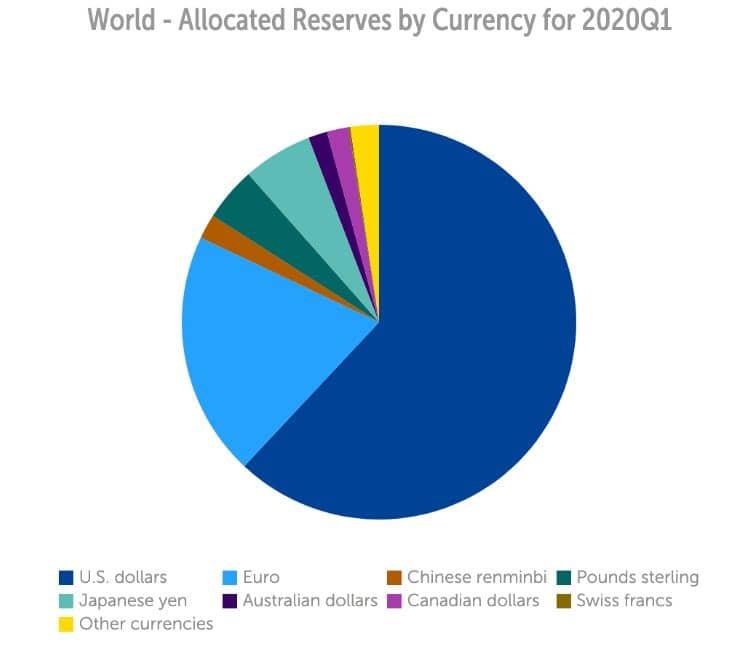ذخایر اختصاص داده جهانی در 2020
