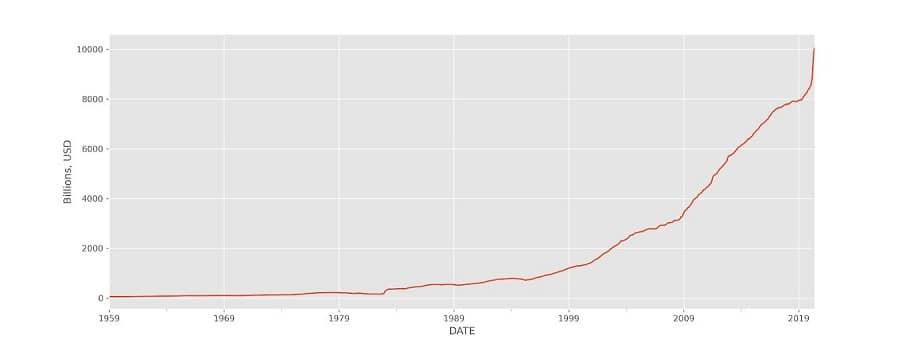 نمودارپس اندازها و سپردهها در سرمایه گذاری ارز دیجیتال بیت کوین