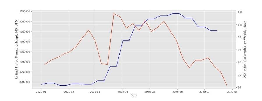نمودار پایه پولی