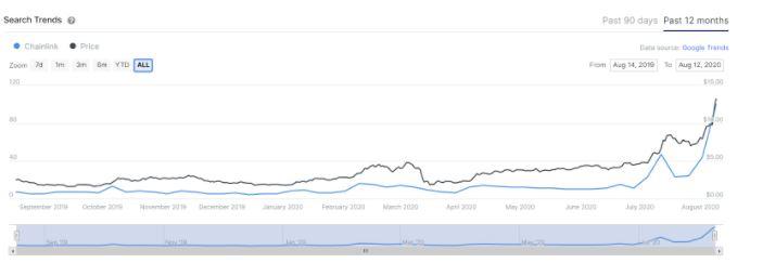 سرچ گوگل و قیمت چین لینک