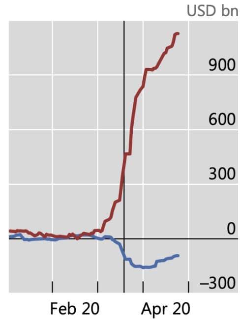 مقایسه صندوقهای سرمایهگذاری بازار پول دولتی و عمده
