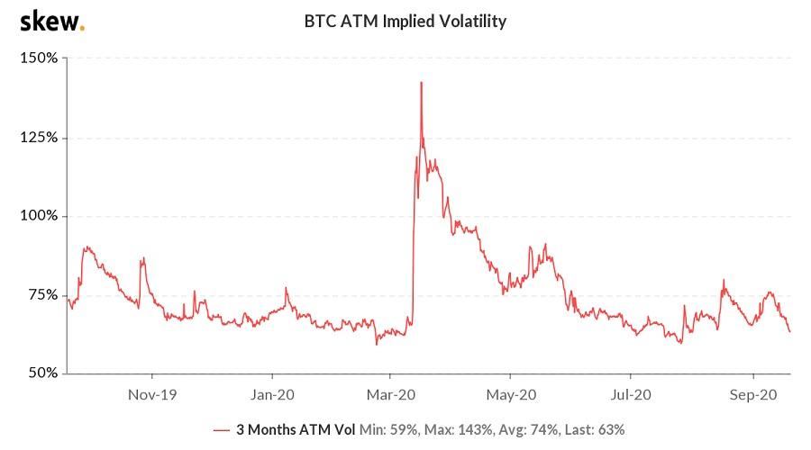 نوسانات قیمت BTC