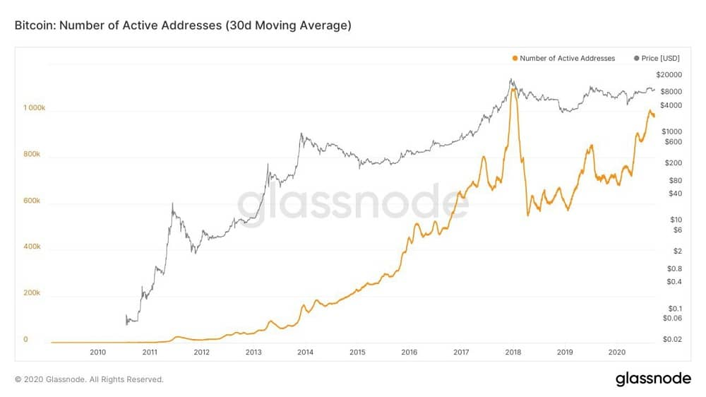 نظریه بلومبرگ برای قیمت ارز دیجیتال بیت کوین
