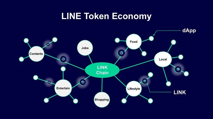 اقتصاد توکنی لاین