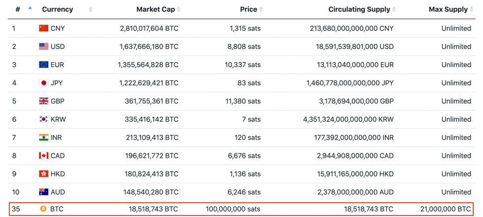 ارزش بازار بیت کوین و ارزهای برتر