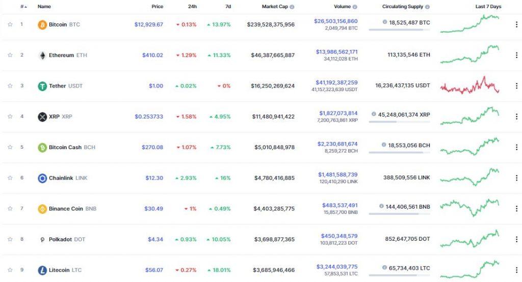 جایگاه رمز ارز LINK در میان ارزهای دیجیتال برتر بازار