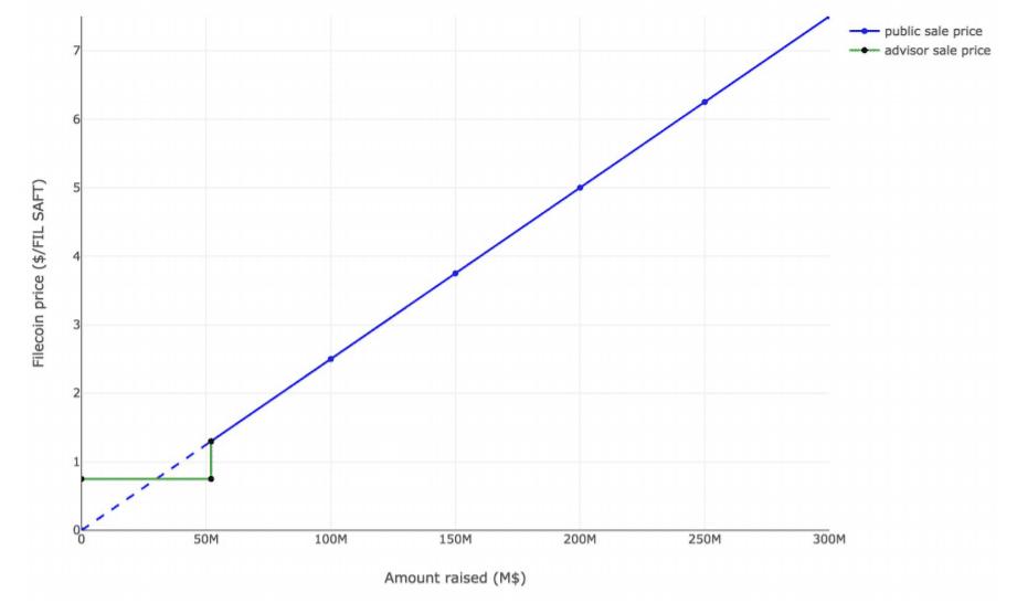 قیمت رمز ارز FIL