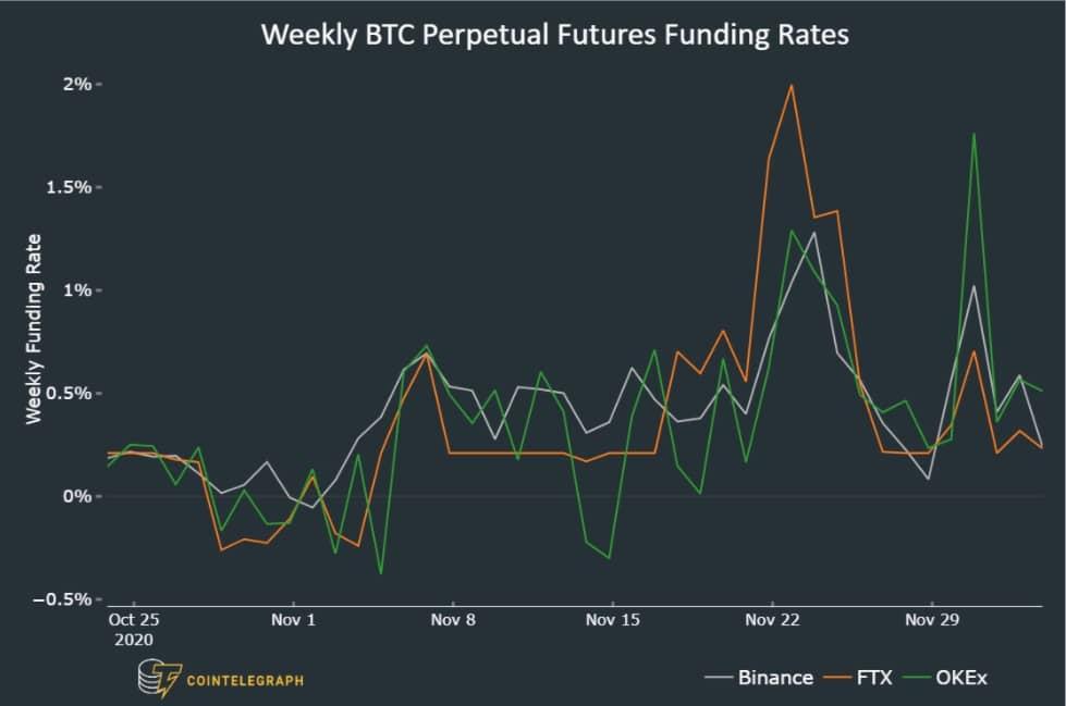 نمودار معاملات آتی perpetual تحلیل قیمت بیت کوین