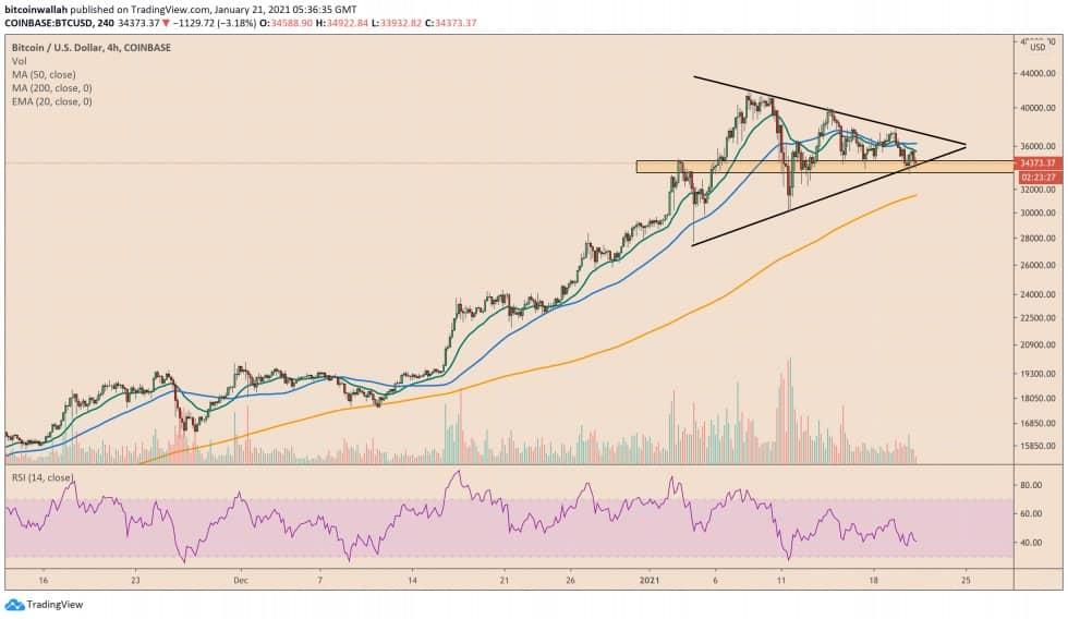 مثلث افزایشی بیت کوین