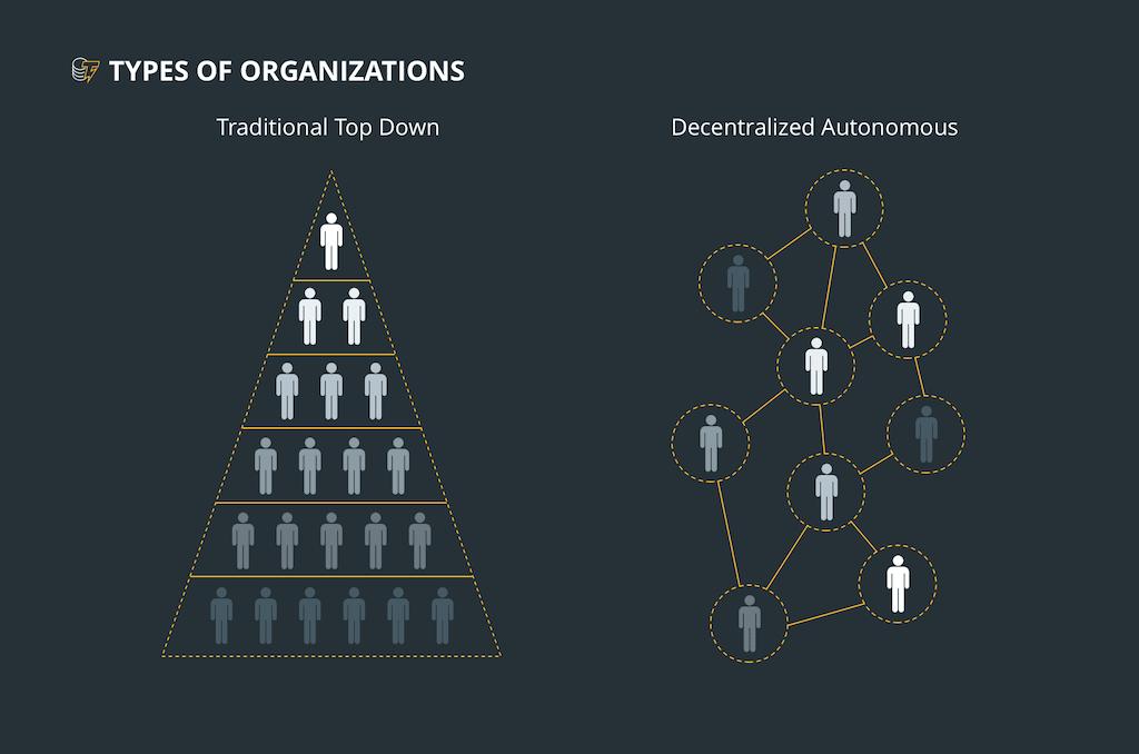 سازمان خودگردان غیر متمرکز