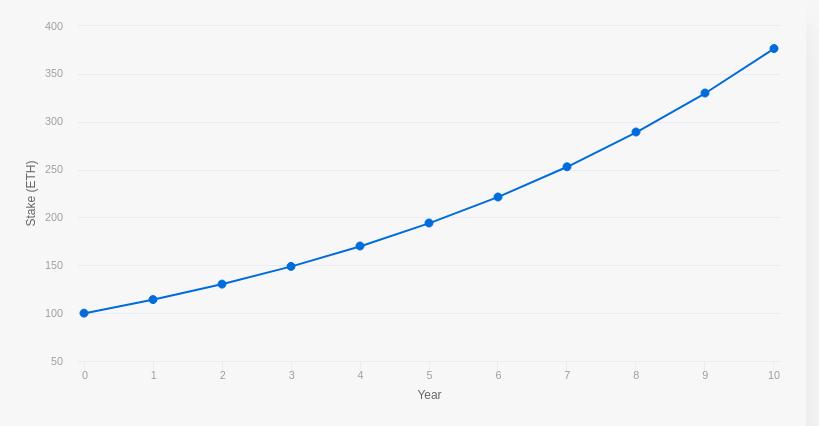 درآمد حاصل از استیکینگ 100 واحد اتر در طول 10 سال