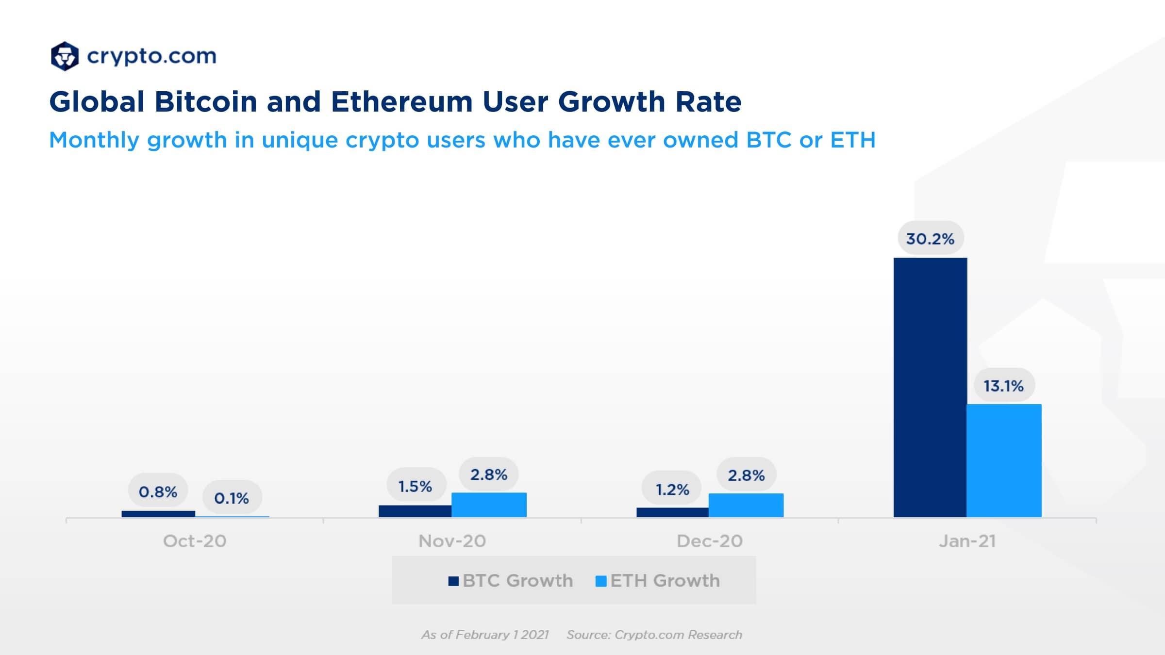رشد ماهانه کاربران بیت کوین و اتریوم