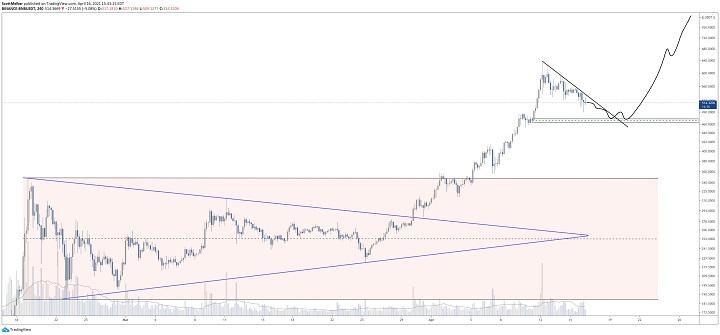 چارت بایننس کوین به دلار