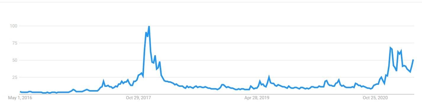 جستجوی bitcoin در گوگل