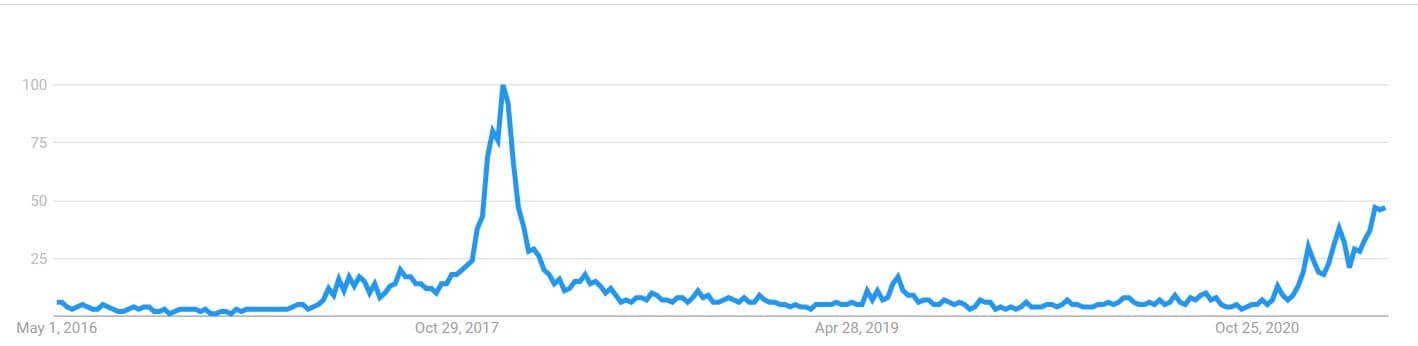 جستجوی altcoin در گوگل