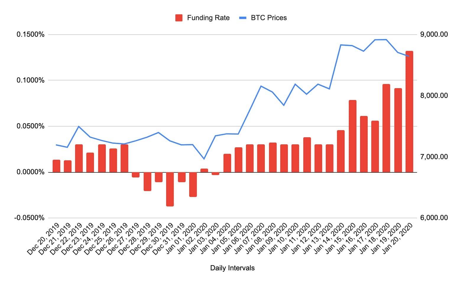 funding rate بایننس چیست