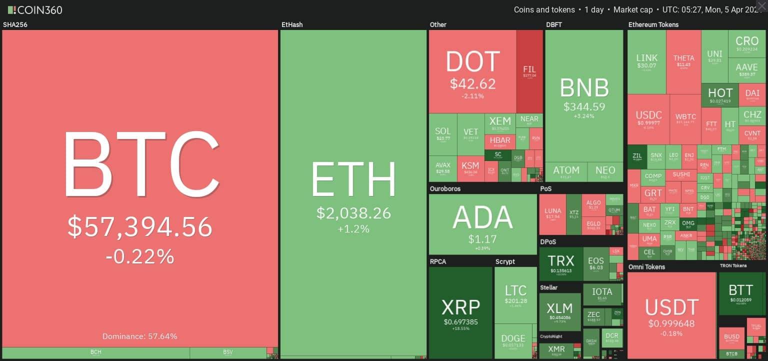 نقشه بازار ارزهای دیجیتال