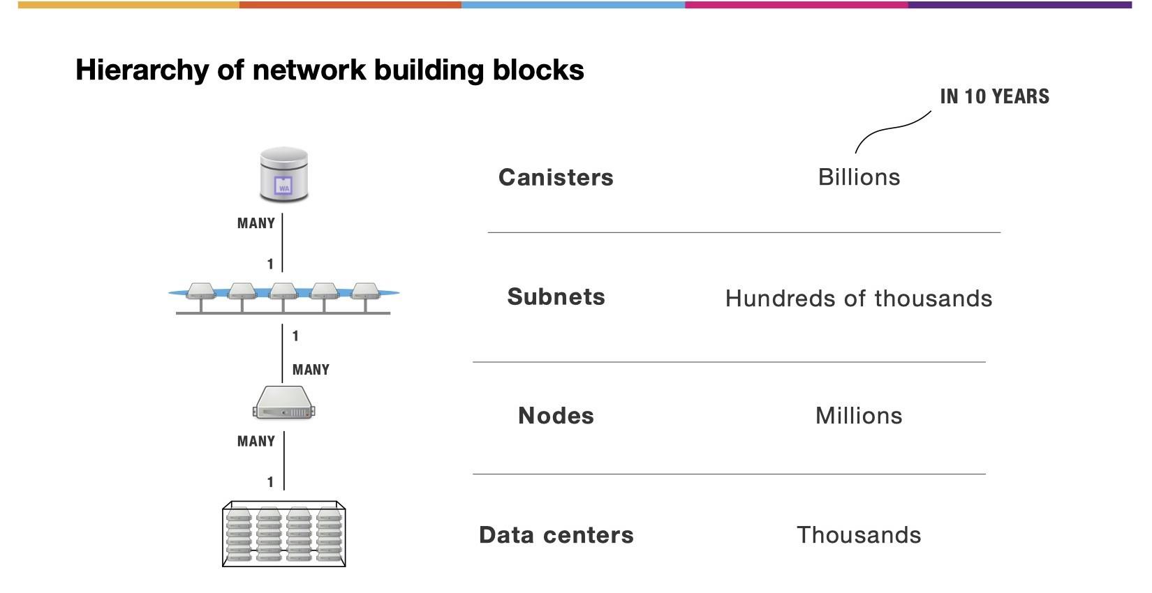 سلسله مراتب بلاکهای سازنده شبکه اینترنت کامپیوتر