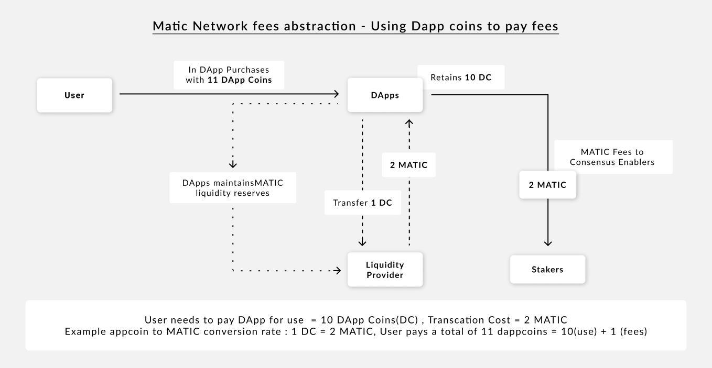 کارمزد شبکه پالی گان و ارز دیجیتال ماتیک
