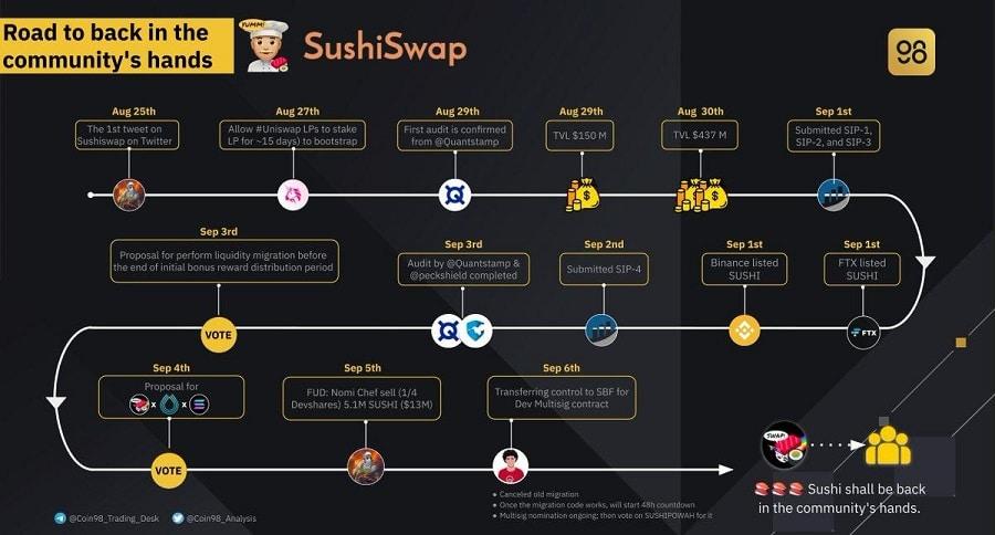نقشه راه سوشی سواپ