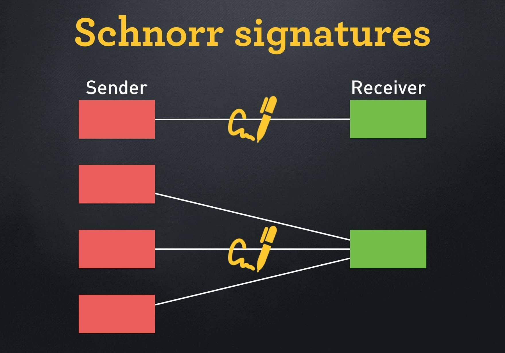 امضای شنور Taproot بیت کوین
