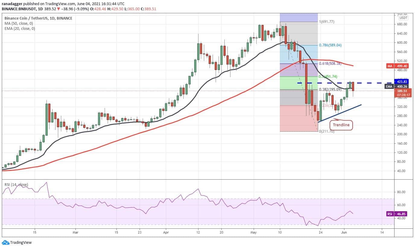 تحلیل قیمت ارز دیجیتال بایننس کوین - 15 خرداد 1400