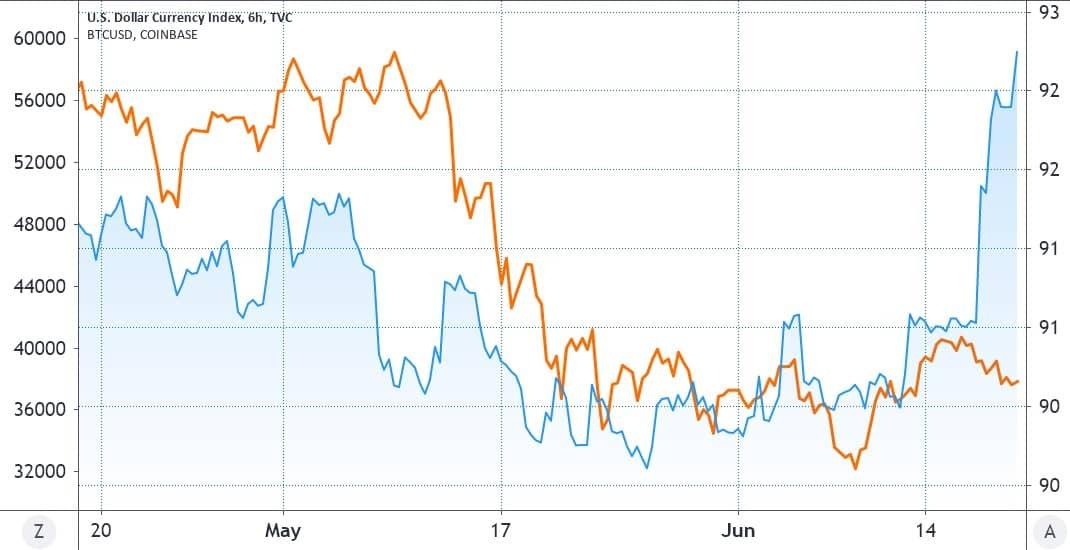 همبستگی معکوس بیت کوین با دلار