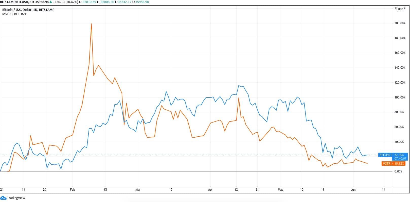 قیمت سهام مایکرواستراتژی