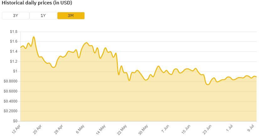 نمودار 3 ماهه ارز ALGO