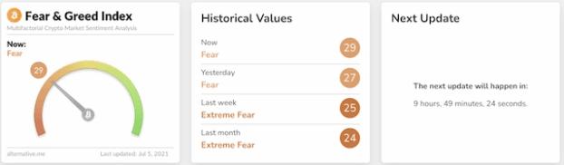 نمایی از شاخص ترس و طمع بیت کوین