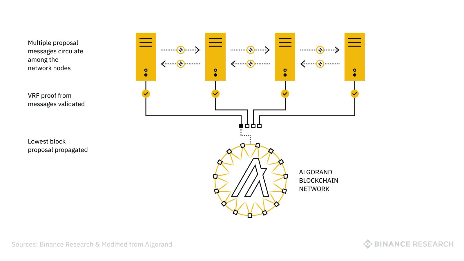 تایید VRF پروپوزالها برای رمز ارز ALGO