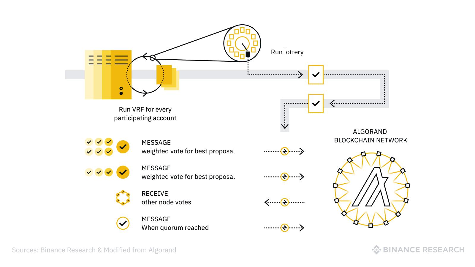 سیستم VRF الگورند