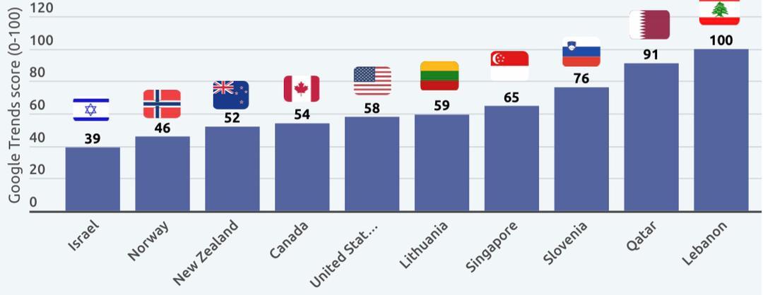 کشورهای علاقه مند به جستجو خرید کاردانو