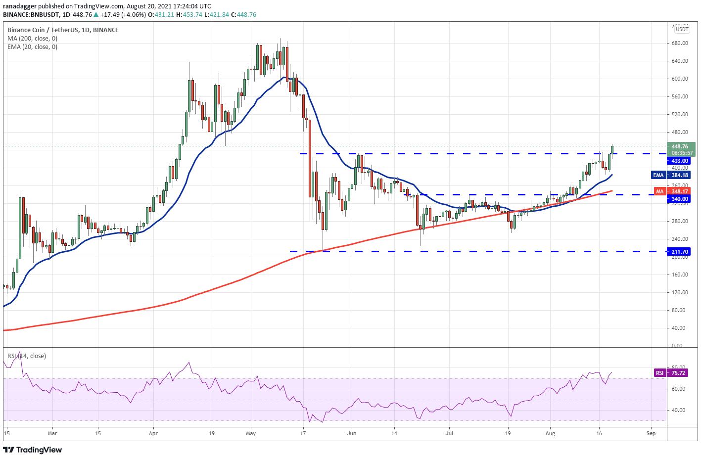 تحلیل قیمت ارز دیجیتال بایننس کوین - 30 مرداد 1400