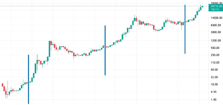 نمودار تاثیر هاوینگ بیت کوین روی قیمت BTC