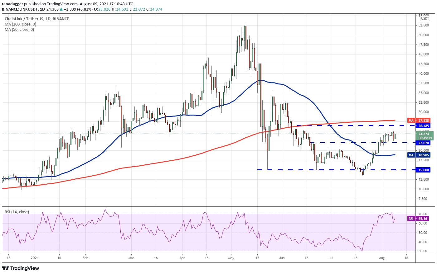تحلیل قیمت ارز دیجیتال چین لینک - 19 مرداد 1400