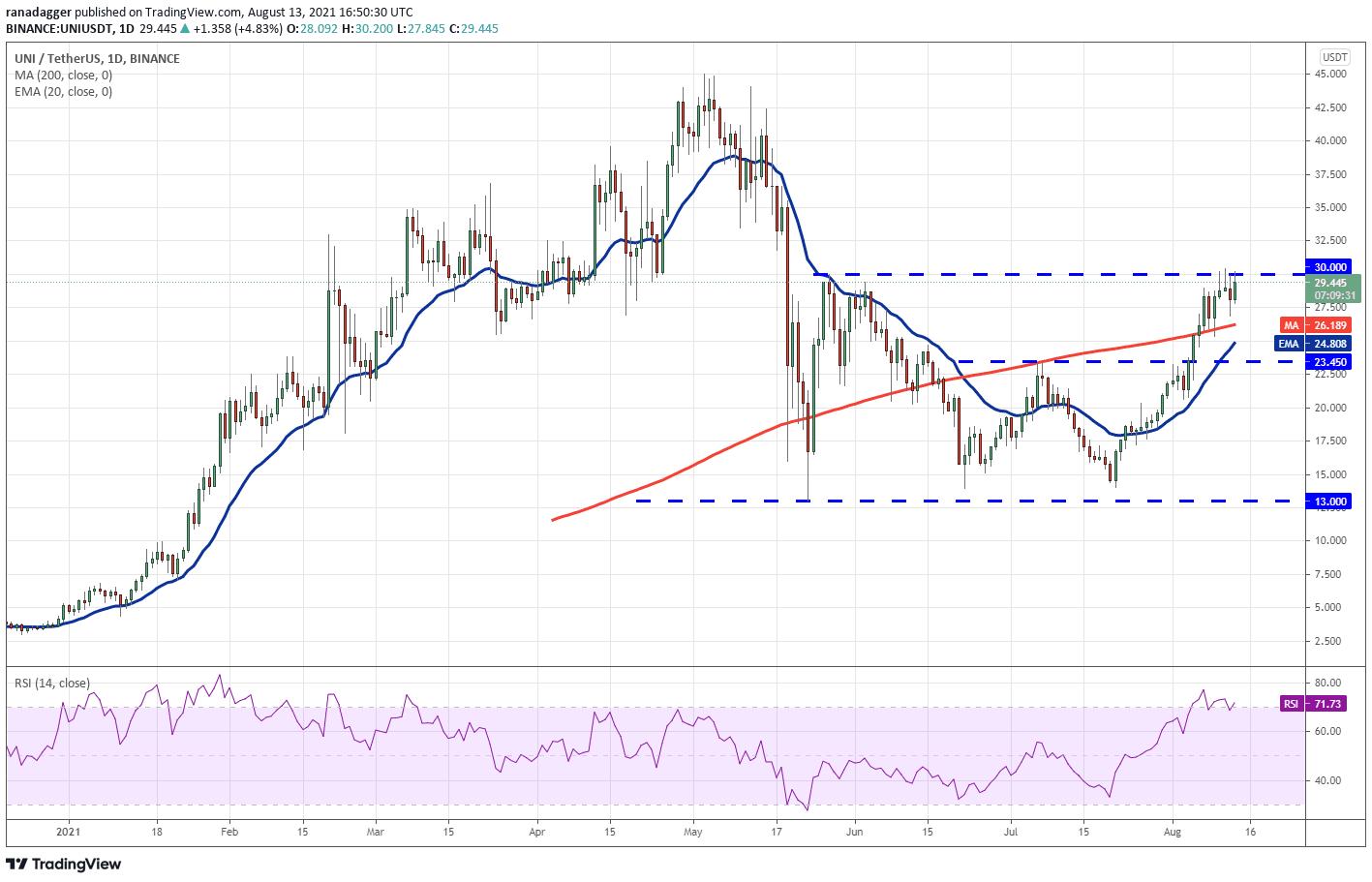 تحلیل قیمت ارز دیجیتال یونی سواپ - 23 مرداد 1400