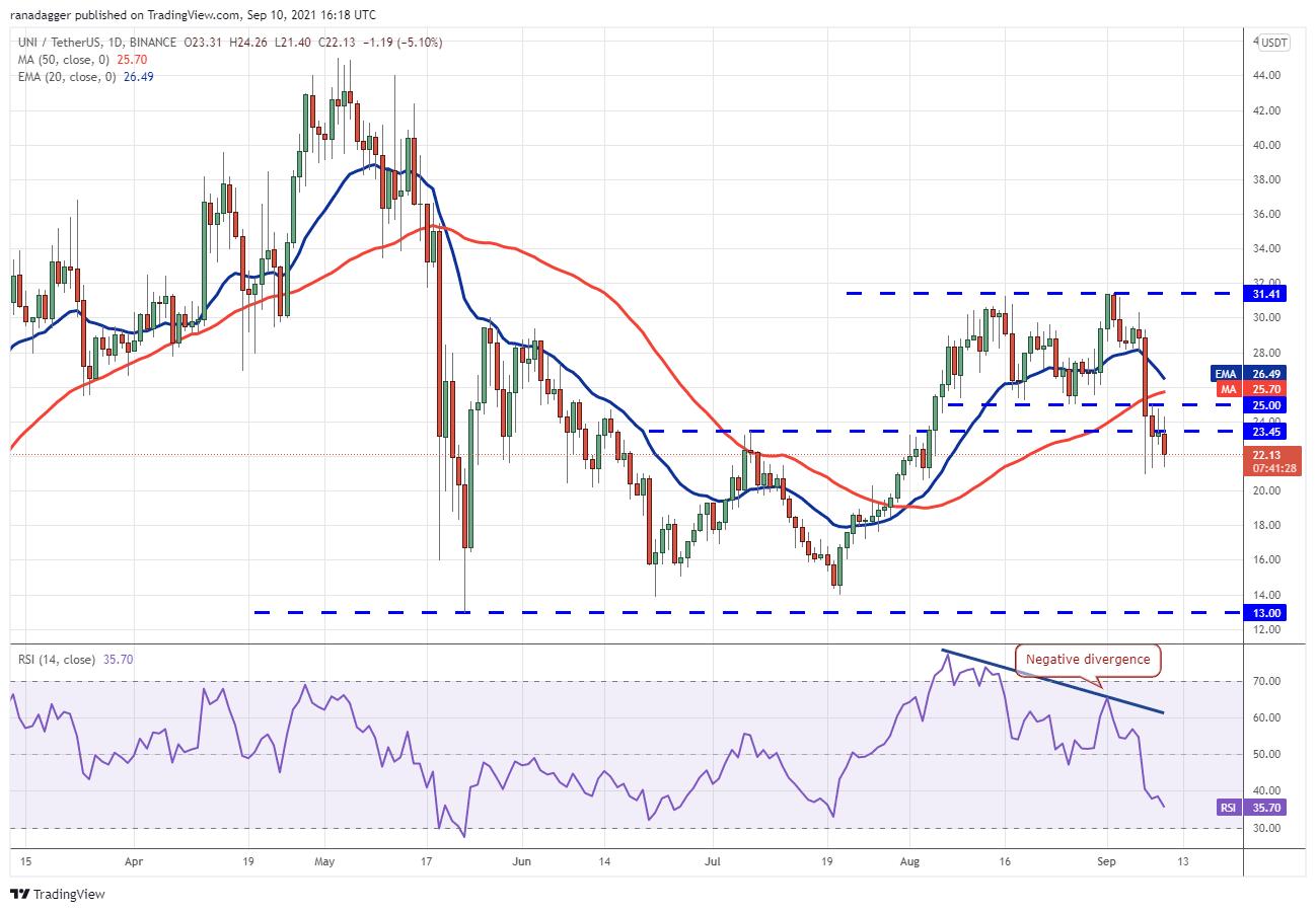 تحلیل قیمت ارز دیجیتال یونی سواپ - 20 شهریور 1400